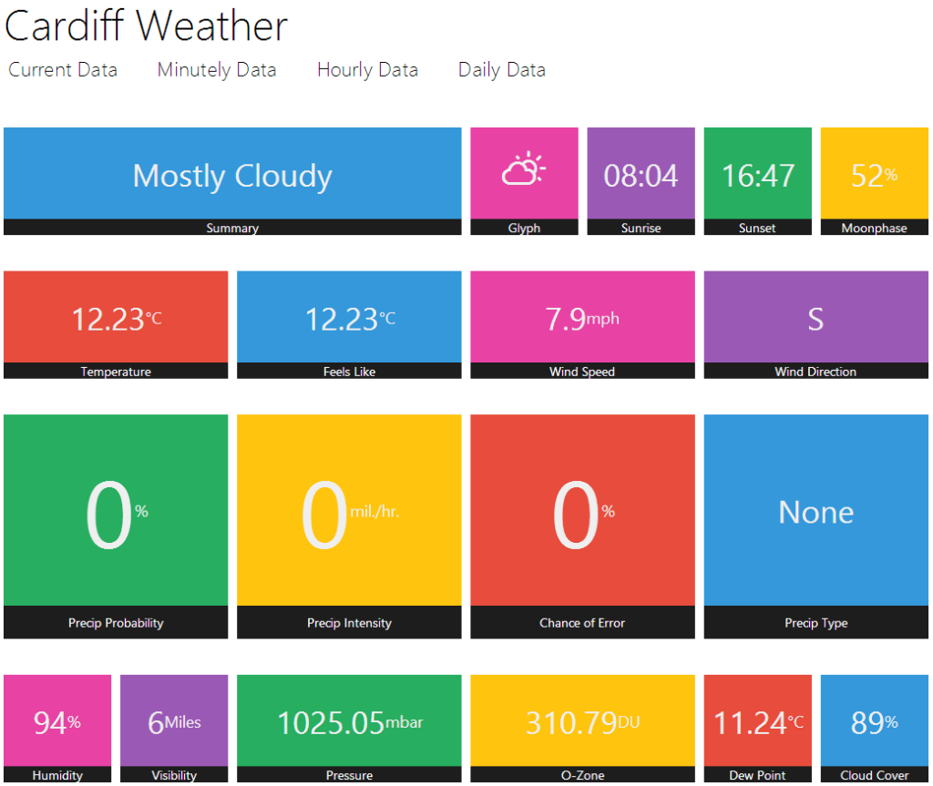 Cardiff Weather Homepage