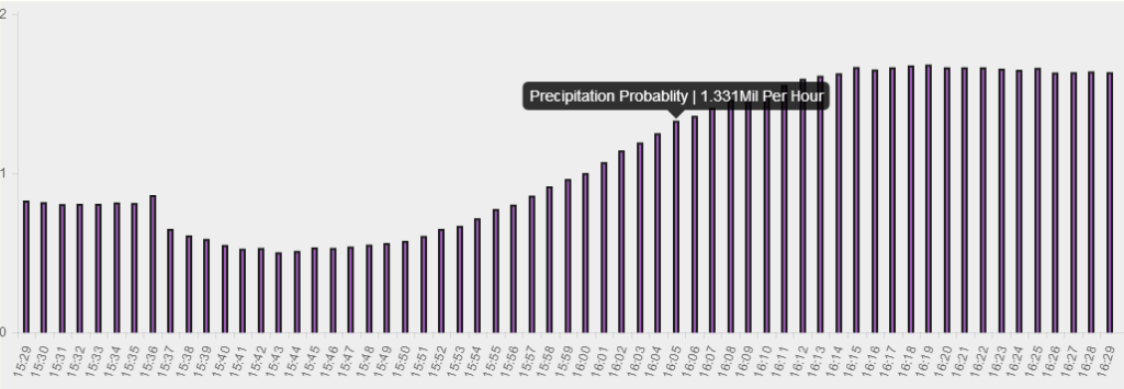 Precipitation Probability